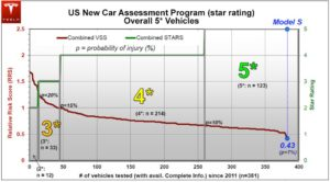 five star test results