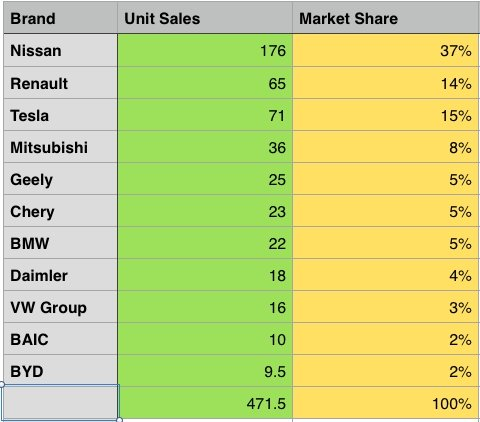 EV sales table