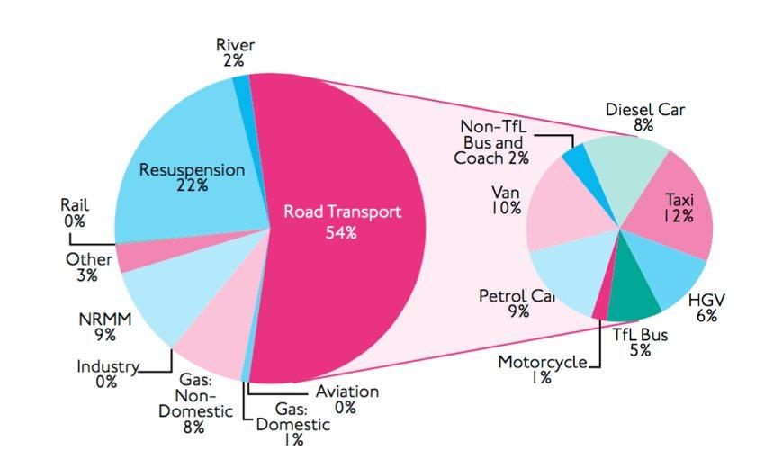 PM emissions 2010 London
