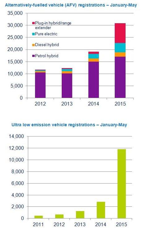 ULEV registrations 2015