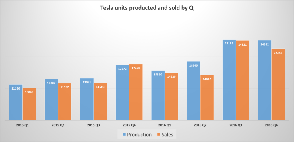 tesla production chart