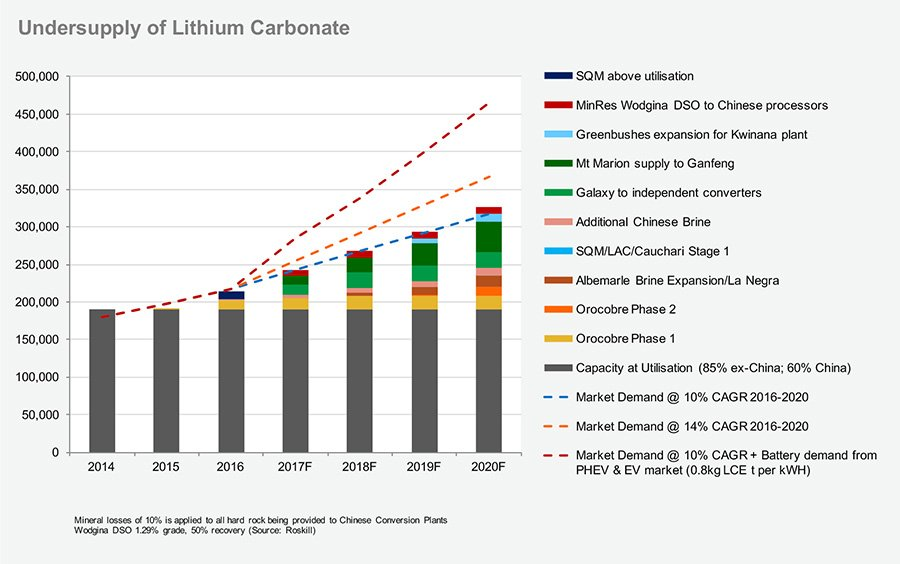 Undersupply-of-Lithium-Carbonate-Graph