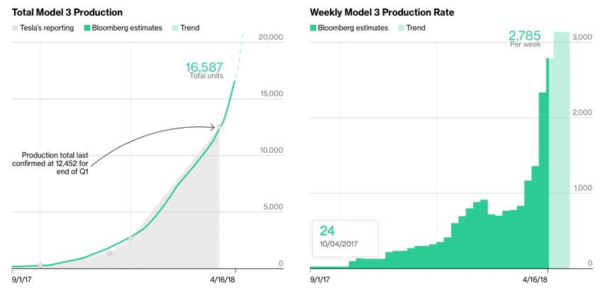Tesla model 3 production graph