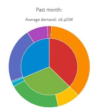 ev generation past month