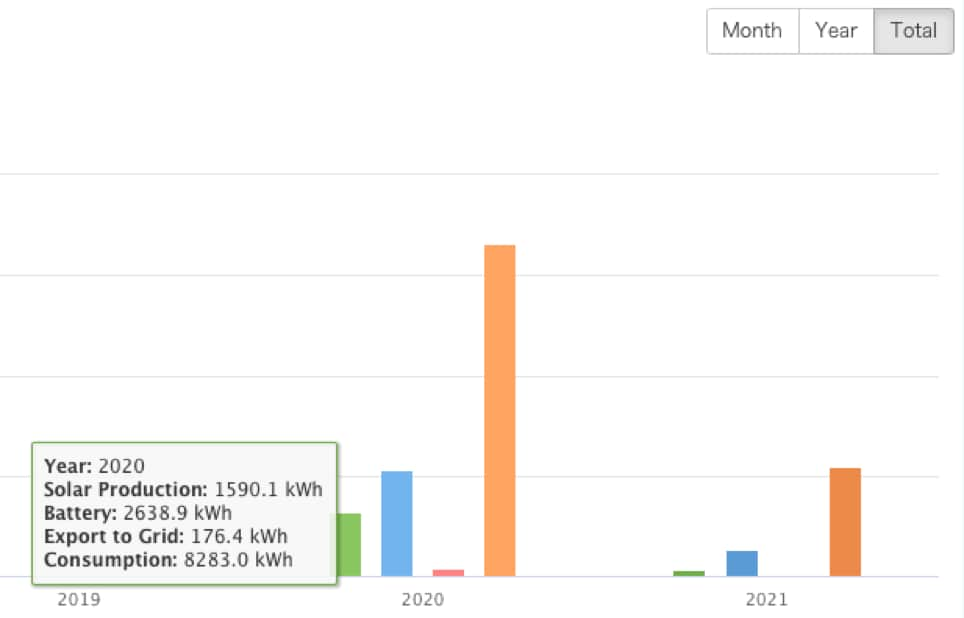 luxpower_totals for year